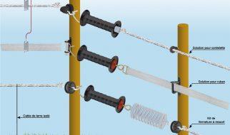Comment choisir une clôture électrique photo 3